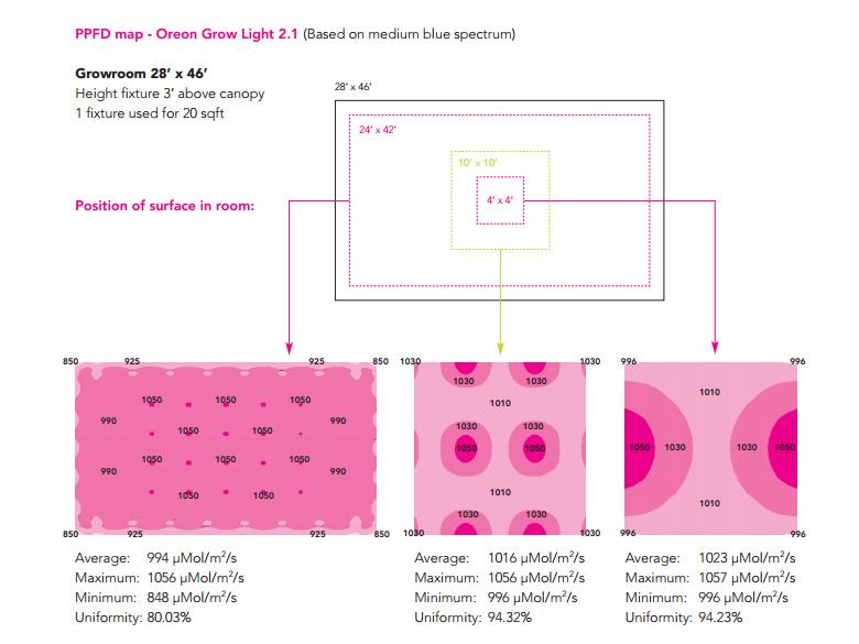 PPFD Map - Lemnis Oreon Grow Light 2.1