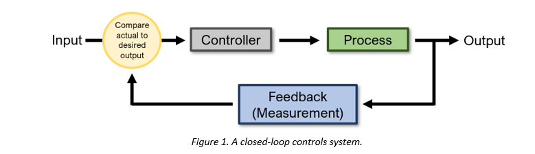 Figure 1 - Closed Loop Systems