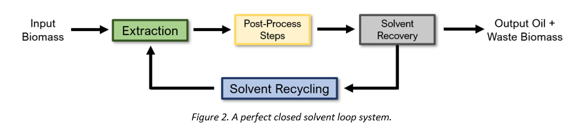 Figure 2 - Closed Loop Systems